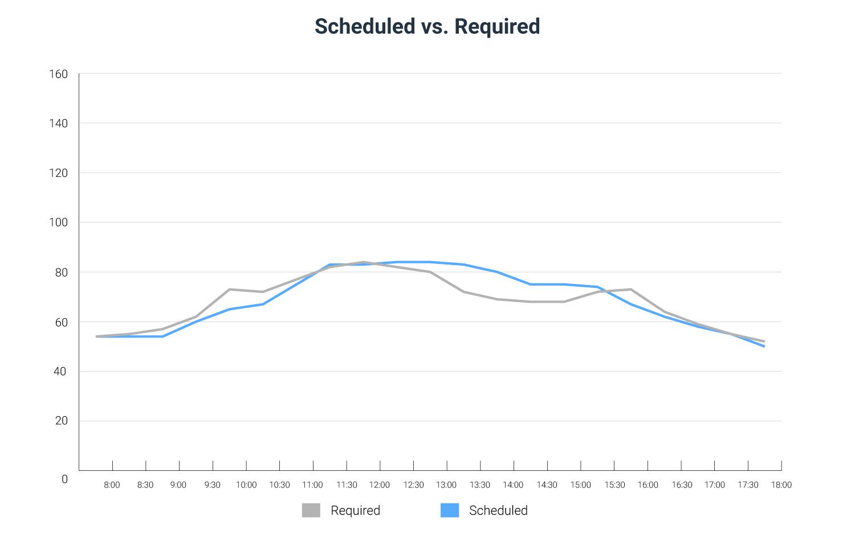 7 shifts scheduling login