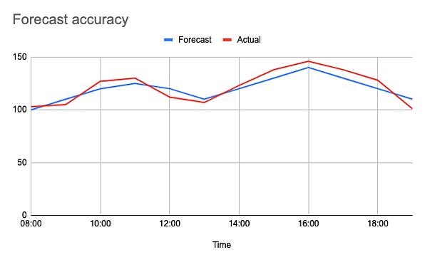 chart narrow scale-1