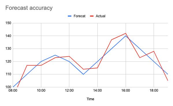 chart narrow scale