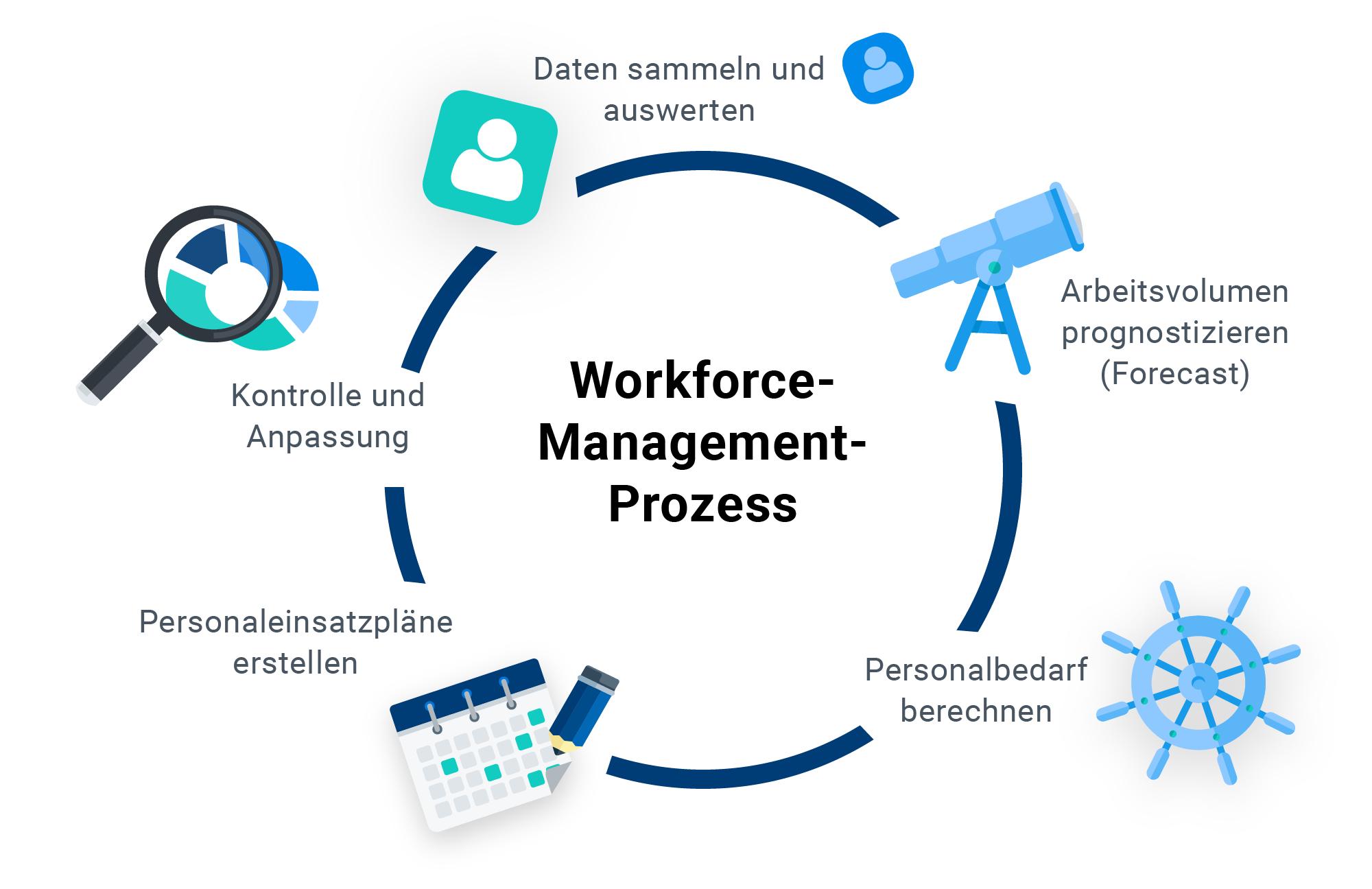 WFM-process