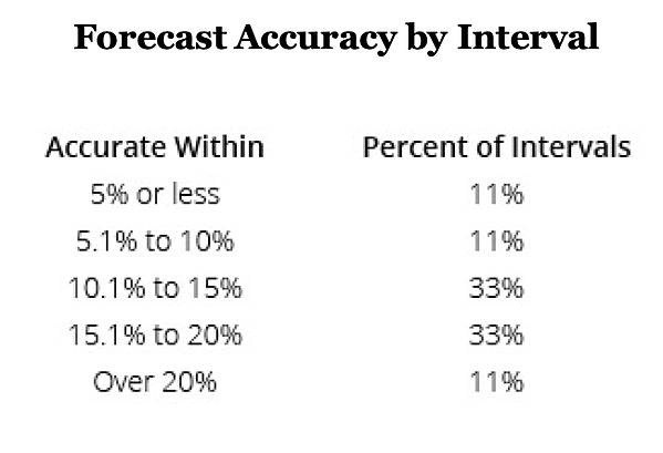 brad-cleveland-forecast-accuracy-interval