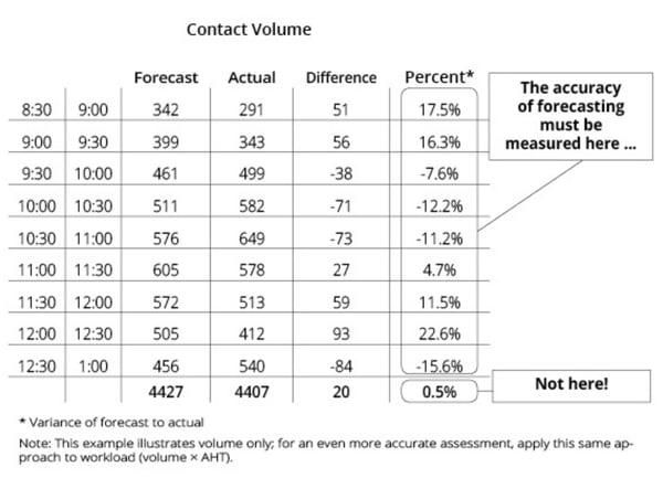 brad-cleveland-variance-of-forecast