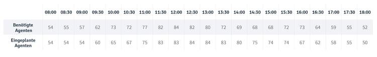 Tabelle_Blog Post_Measure Schedulers_DE.png