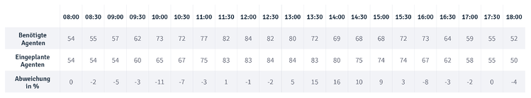 Tabelle_Blog Post_Measure Schedulers_DE2.png