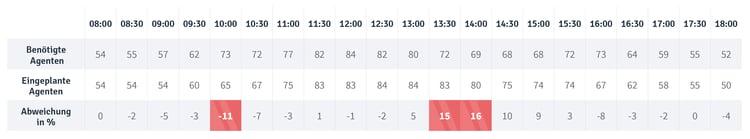 Tabelle_Blog Post_Measure Schedulers_DE3.png