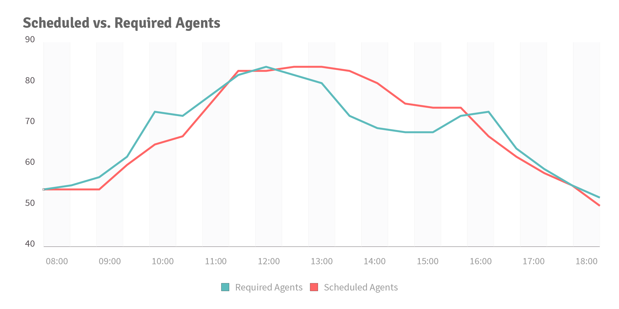 injixo Blog - call center scheduling - diagram 2 - scheduling vs. required agents
