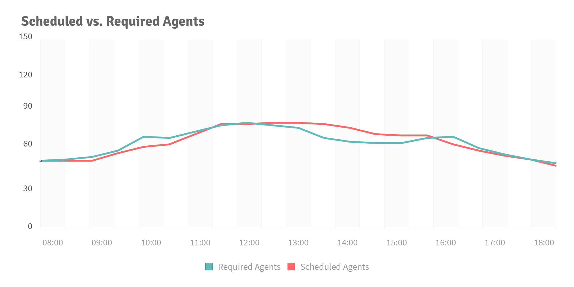 injixo Blog - call center scheduling - diagram 1 - scheduling vs. required agents