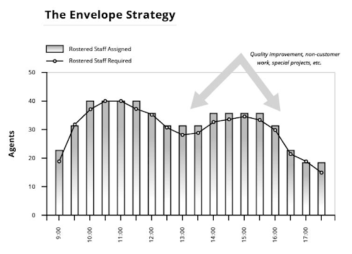 envelope-scheduling-strategy (from Brad Clevelands book)