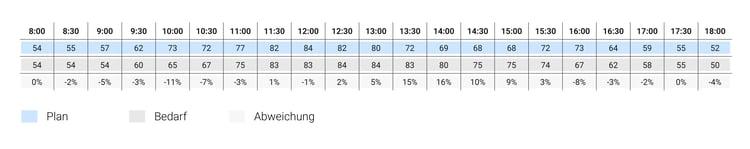 2017-08-08-scheduling-efficiency-DE-04.png