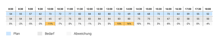 2017-08-08-scheduling-efficiency-DE-05.png