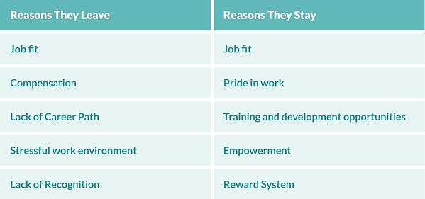 what-are-the-reasons-call-center-staff-leave-or-stay-table.jpg