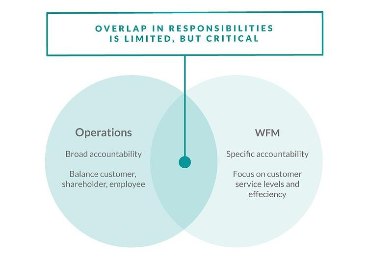 building-a-strong-relationship-between-wfm-and-operations-infographic.jpg