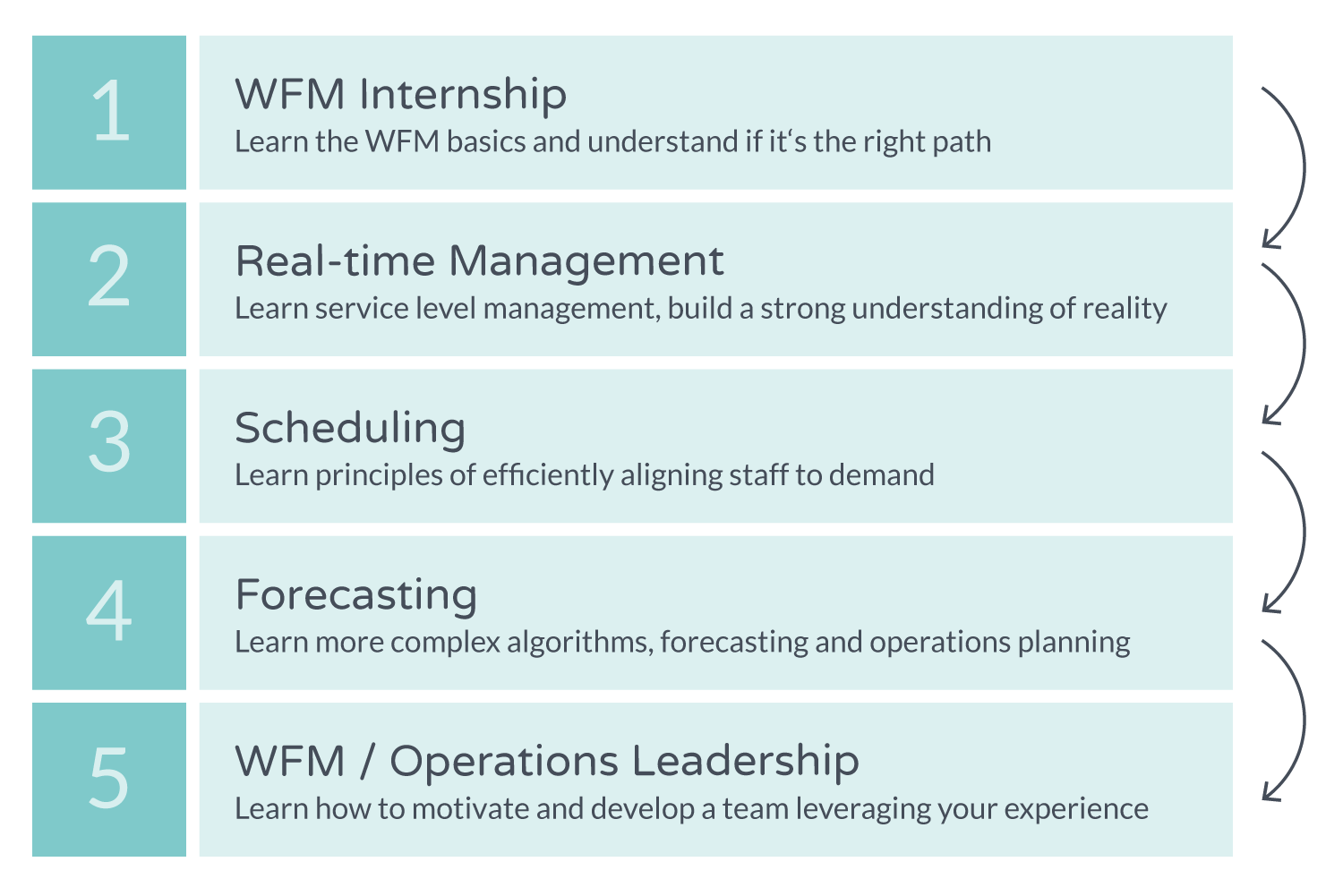 develop-a-strong-wfm-team-from-within-operations-3