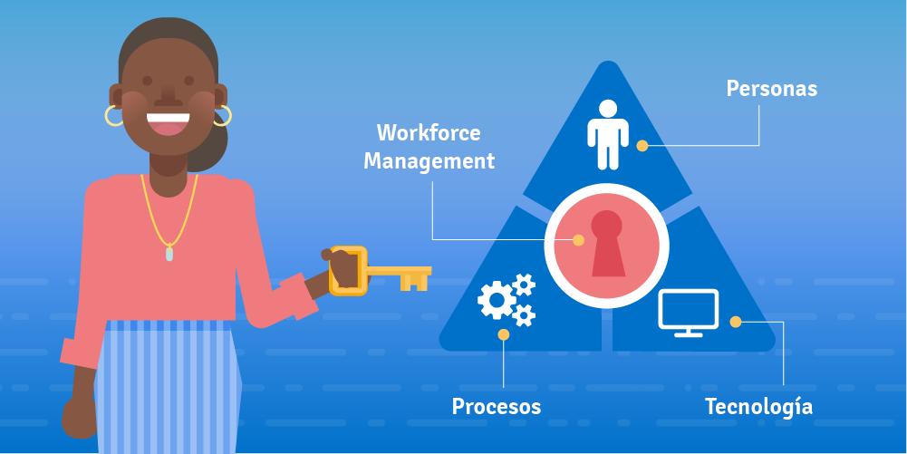 Cómo establecer una estrategia de Workforce Management (para un contact center de clase mundial)
