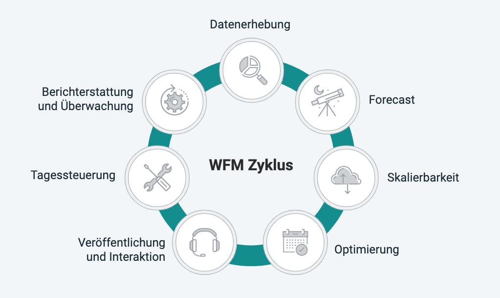 WFM_Zyklus