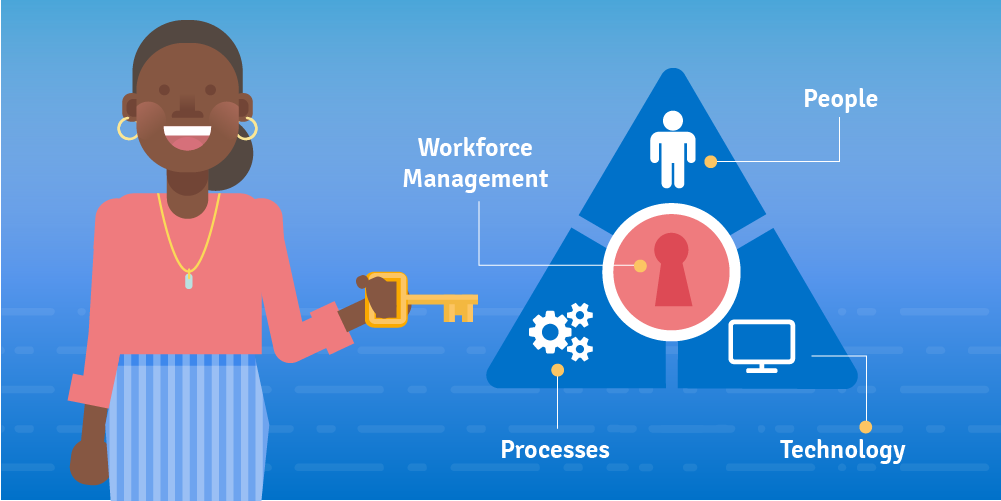 How to set up a Workforce Management Strategy (for a world-class contact center)